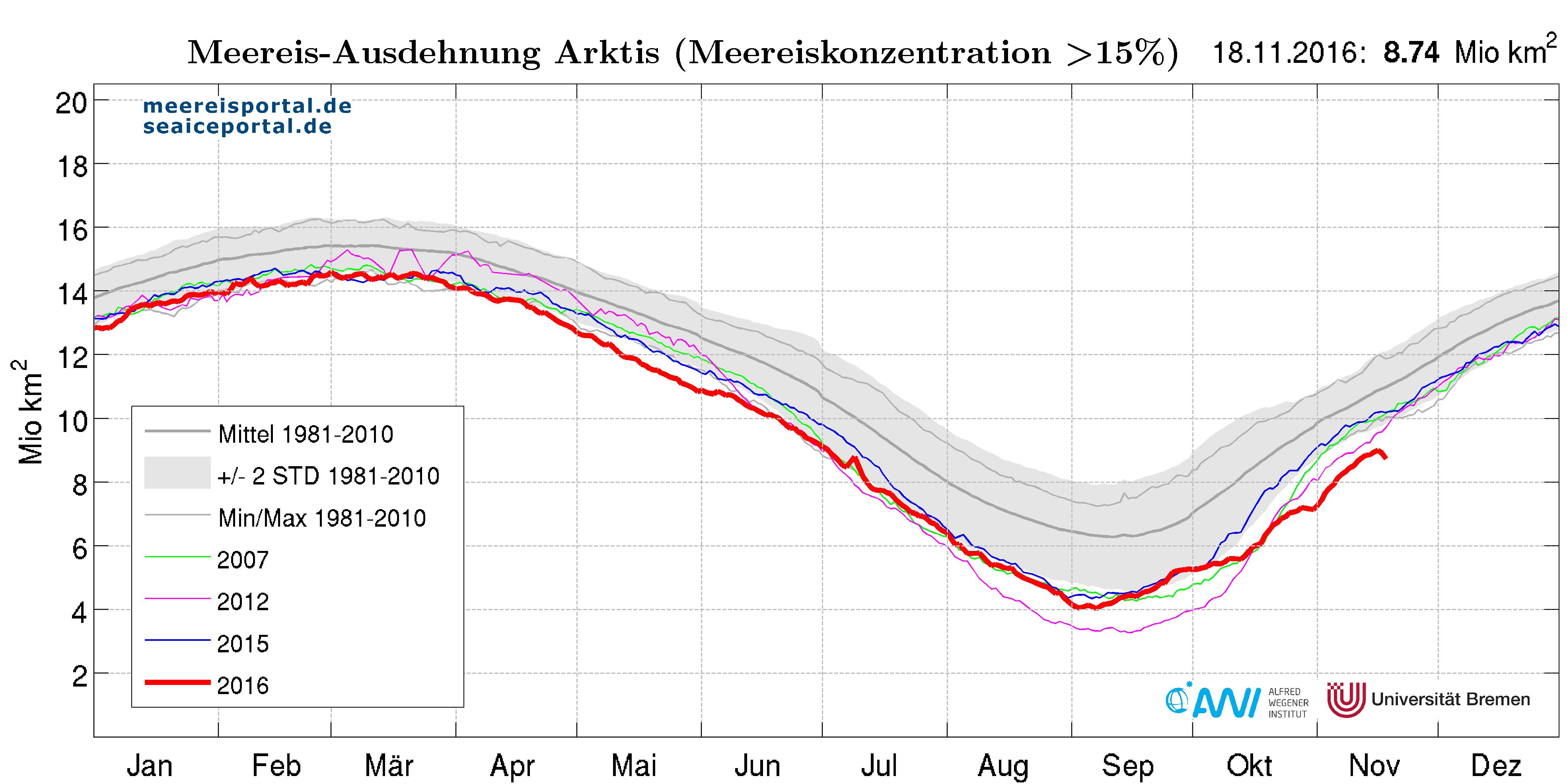 20-11-2016-arktiseis