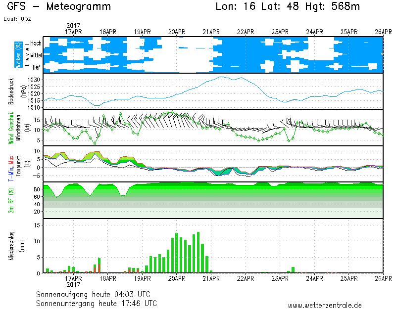 16.04.2017.meteogramm.schneebombe