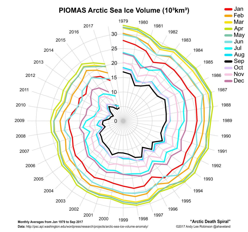 PIOMAS Arctic-death-spiral