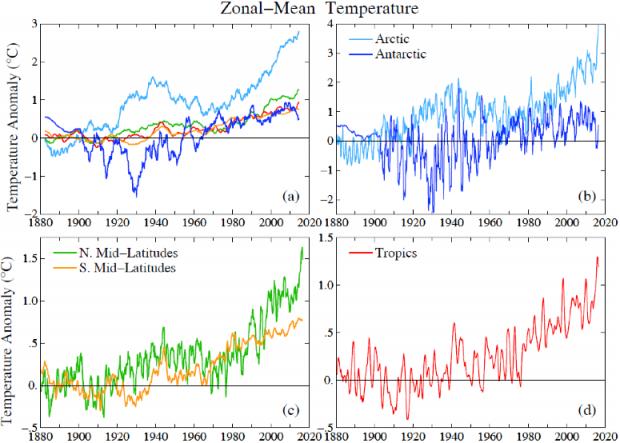 Zonale midrange temp