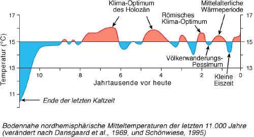 temperaturkurve