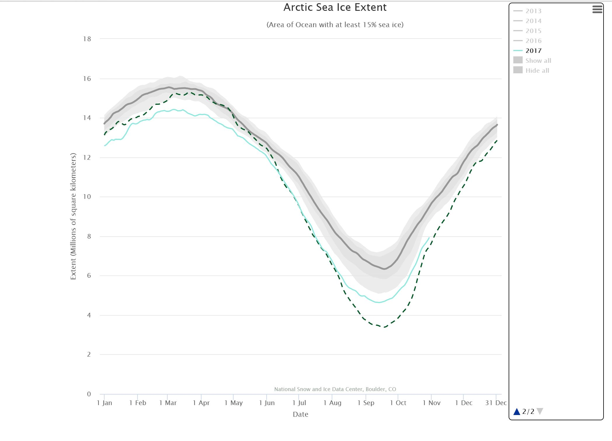 arctic sea ice extent nsdic 2017