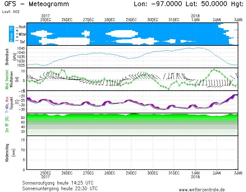 26.12.2017.meteogramm.winnipeg